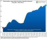 Różnica zysków z najmu lokali oraz zysków z depozytów bankowych
