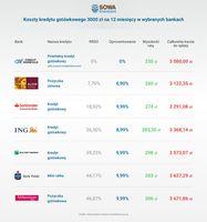 Koszty kredytu gotówkowego 3000 zł na 12 miesięcy