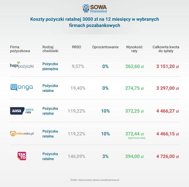 Chwilówka, raty czy kredyt? Jak sfinansować zakup telewizora?
