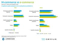 E-commerce vs. m-commerce