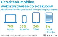 Urządzenia mobilne wykorzystywane do e-zakupów