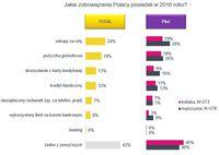 Jakie zobowiązania posiadali Polacy w 2016 roku