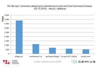 RU dla TOP5 serwisów zakupowych - Dzień Darmowej Dostawy