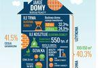 Polacy doceniają e-commerce w branży budowlanej