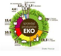 Sprzedaż produktów EKO