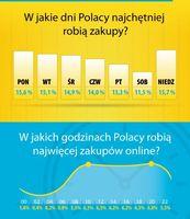W jakich dniach i godzinach Polacy najchętniej robią zakupy?