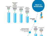 Rosnące zaufanie