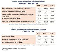 Średnie ceny detaliczne wybranych produktów spożywczych i prezentów 2015 – 2017