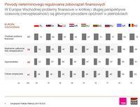 Powody nieterminowego regulowania zobowiązań finansowych wg krajów