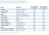 Różnice zarobków kobiet i mężczyzn w danych branżach