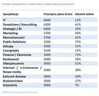 Przeciętne wynagrodzenie i odsetek kobiet w najlepiej opłacalnych obszarach