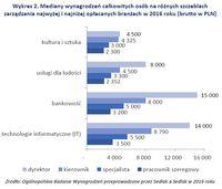 Mediany wynagrodzeń całkowitych osób na różnych szczeblach zarządzania