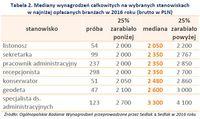 Mediany wynagrodzeń całkowitych na wybranych stanowiskach w najniżej opłacanych branżach w 2016 roku
