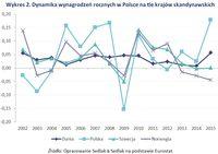Wykres 2. Dynamika wynagrodzeń rocznych w Polsce na tle krajów skandynawskich
