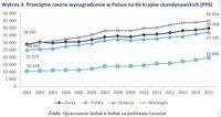 Wykres 3. Przeciętne roczne wynagrodzenie w Polsce na tle krajów skandynawskich