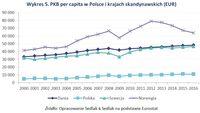 Wykres 5. PKB per capita w Polsce i krajach skandynawskich