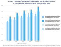 Wykres 3. Mediana wynagrodzeń kobiet i mężczyzn w wieku 26-30 lat w firmach różnej wielkości