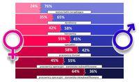 Struktura zatrudnienia W Polsce ze względu na płeć i poziom stanowiska