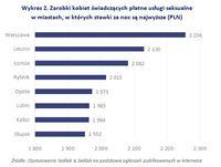 Zarobki kobiet świadczących płatne usługi seksualne w miastach, w których stawki za noc są najwyższe