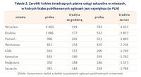 Zarobki kobiet świadczących płatne usługi seksualne w miastach a liczba ogłoszeń