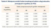 Miesięczne zarobki kobiet świadczących płatne usługi seksualne pracujących na godziny