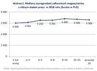 Wykres 2. Mediany wynagrodzeń całkowitych magazynierów z różnym stażem pracy w 2018 roku