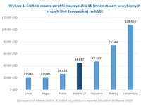 Wykres 1. Średnie roczne zarobki nauczycieli z 15-letnim stażem w wybranych krajach UE