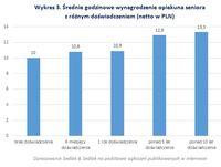 Wykres 3. Średnie godzinowe wynagrodzenie opiekuna seniora z różnym doświadczeniem
