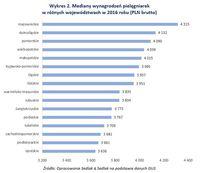 Mediany wynagrodzeń pielęgniarek w różnych województwach w 2016 roku