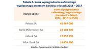 Suma wynagrodzenia całkowitego wypłaconego prezesom banków w latach 2013 – 2017