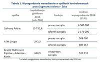 Wynagrodzenia menedżerów w spółkach kontrolowanych przez Zygmunta Solorza - Żaka