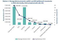 Wynagrodzenia prezesów spółek z portfeli giełdowych inwestorów w 2016 roku