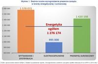 Wykres 1. Średnie roczne wynagrodzenie prezesów zarządu w branży energetycznej i surowcowej