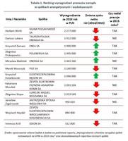Tabela 1. Ranking wynagrodzeń prezesów zarządu w spółkach energetycznych i wydobywczych
