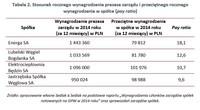 Tabela 2. Stosunek rocznego wynagrodzenia prezesa zarządu i przeciętnego wynagrodzenia w spółce