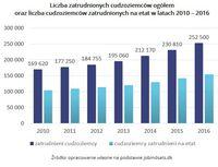 Liczba zatrudnionych cudzoziemców ogółem oraz zatrudnionych na etat w latach 2010 – 2016