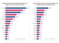 Technologie najczęściej pojawiające się w ogłoszeniach o pracę