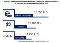 Mediana wynagrodzenia kierowników mniejszych działów IT/rodzaj działalności