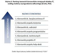 Ranking stanowisk kierowników mniejszych działów IT, według mediany wynagrodzenia