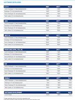 Tabela wynagrodzeń - software developer