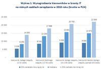 Wykres 1. Wynagrodzenia kierowników w branży IT na różnych szablach zarządzania w 2018 roku
