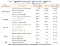 Tabela 1. Wynagrodzenia kierowników w branży IT z różnym wykształceniem w firmach o różnej wielkości