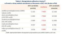 Wynagrodzenia całkowite w branży IT w firmach o różnej wielkości zatrudnienia w Warszawie w 2017