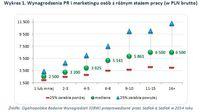 Wykres 1. Wynagrodzenia PR i marketingu osób z różnym stażem pracy (w PLN brutto)