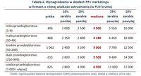 Tabela 2. Wynagrodzenia w działach PR i marketingu w firmach o różnej wielkości zatrudnienia