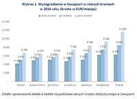 Wykres 1. Wynagrodzenia w Szwajcarii w różnych branżach w 2016 roku