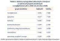 Tabela 1. Mediany wynagrodzeń całkowitych w Szwajcarii w wybranych grupach zawodowych