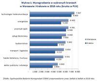 Wykres 1. Wynagrodzenia w wybranych branżach w Warszawie i Krakowie w 2018 roku