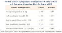 Tabela 2. Mediany wynagrodzeń w przedsiębiorstwach różnej wielkości w Krakowie oraz Warszawie w 2018