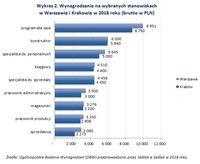 Wykres 2. Wynagrodzenia na wybranych stanowiskach w Warszawie i Krakowie w 2018 roku